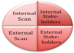 Data Sources: Internal Scan, Interal Stakeholders, External Scan, External Stakeholders