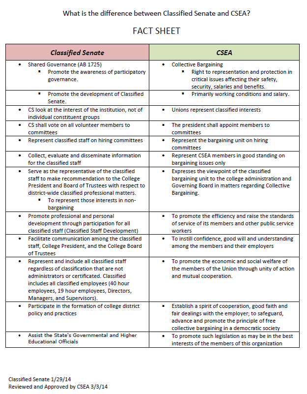pdf describing the differences between classified senate and csea
